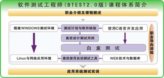 软件测试工程师btest课程体系图